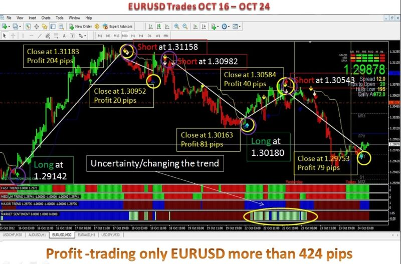 forex crypto gold oil 90%+ accurate indicators templates currency trading system
