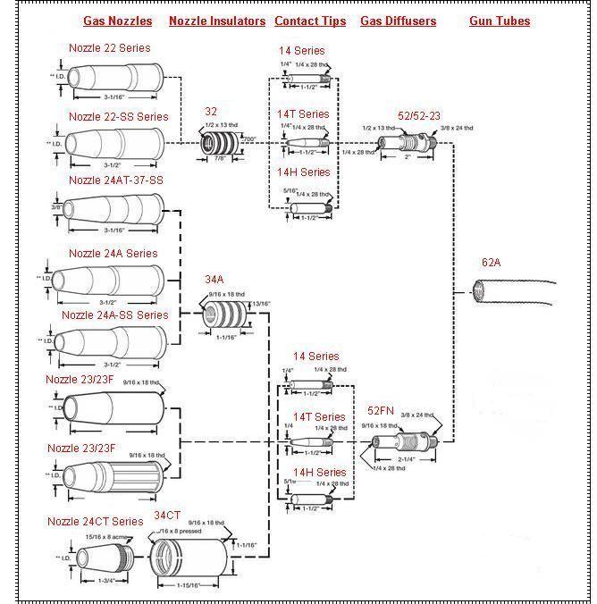 10pk MIG Welding Gun Nozzle Insulator Adapter 34A for Lincoln 2/400A ...