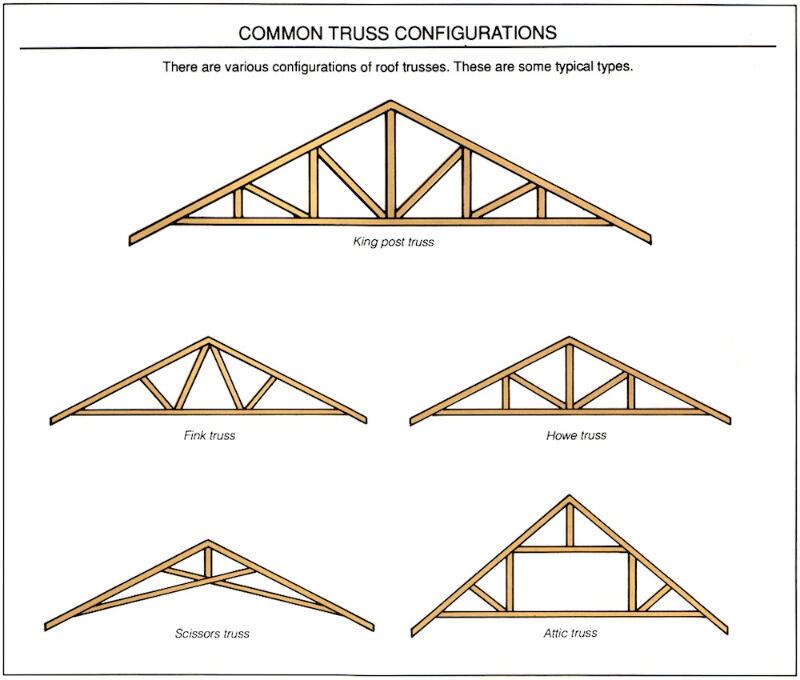 Engineered roof truss roofing sudbury kijiji for How to order roof trusses