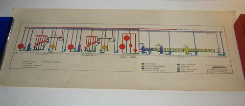 Vintage 1968 Langston STEAM SYSTEM SCHEMATIC DIAGRAM Industrial Engineering