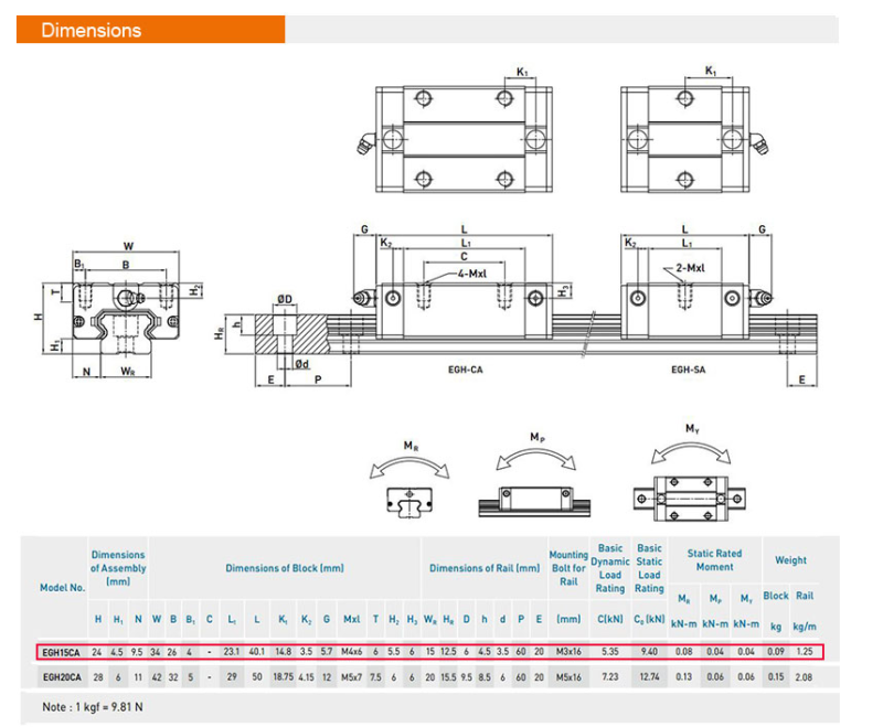 HIWIN 300-2500mm EGR20 Linear Guide Rail+2pcs EGH20CA Block Carriage CNC Router