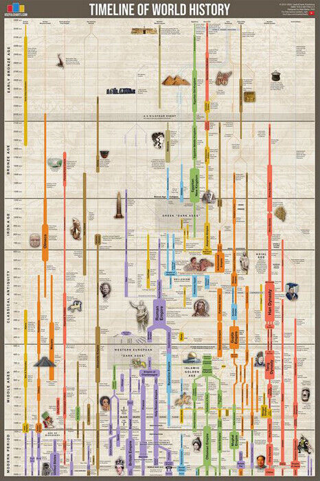 Timeline Of World History Human Civilization Since 3000 Bce Wall Chart Poster Ebay