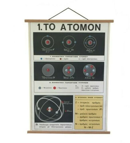 Atomic Energy Print, Atoms School Chart, Pull down Chart, Nuclear Poster