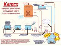 POWER FLUSHING POWERFLUSHING BATHROOMS PLUMBER PLUmBING