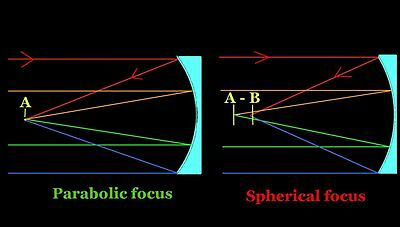 A Diffraction Limited Optical Mirror MUST be Parabolic.