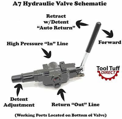 Hydraulic Log Splitter Valve, 25 gpm, 3500 psi, Adjustable Detent, NEW, A7