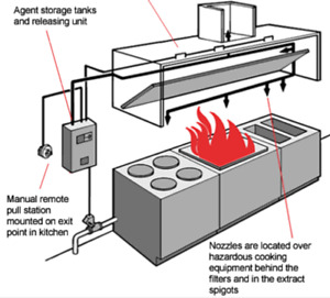 Fire suppression for food truck or small kitchen