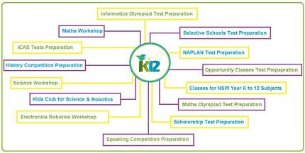 Maths, English, Science classes - K12 Academy