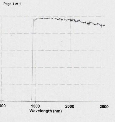Optical Filter Fel1450 Long Pass Filter 25mm Blk Uv To 1400nm 95 Avg T