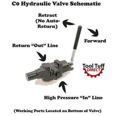 Hydraulic Log Splitter Valve 25 Gpm Returns To Neutral No Auto Return C0