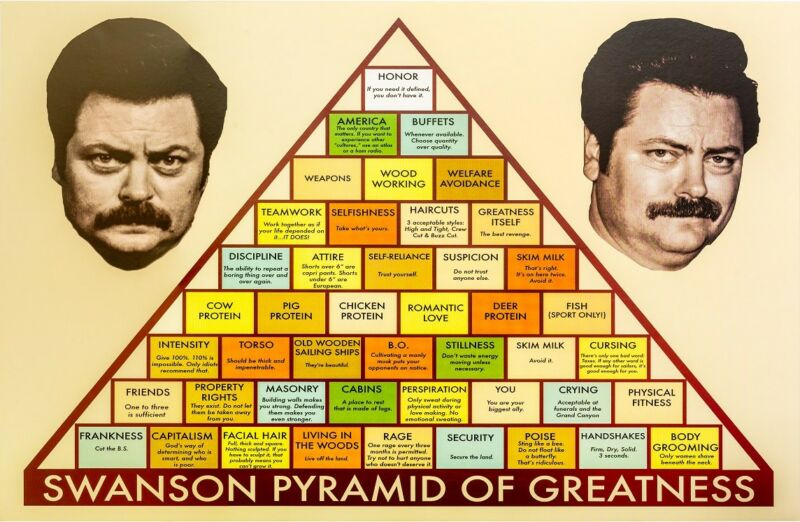 PARKS AND REC, RON SWANSON PYRAMID OF GREATNESS, (Size 24x36)