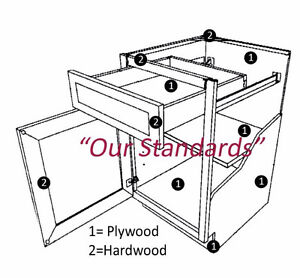 SOUND INVESTMENT STRATEGY, CHOOSE PLYWOOD CABINET PRODUCTS!