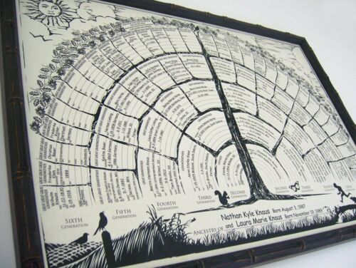 Family tree chart 2-per-order blank posters to be personalized w/genealogy