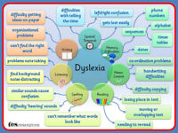 Dyslexia and Specific Learning Difficulties Teacher, All Ages, Glasgow