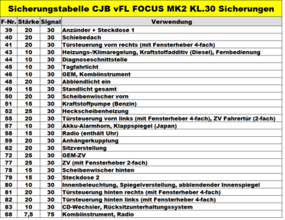Kl.30 Sicherungen CJB vFL