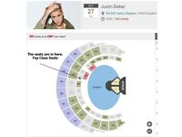 Justin Bieber x2 Premium Tickets VIP #PurposeExperience #GetCloser Extras Incl with these tickets