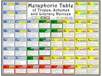 The Metaphoric Table, guide to literary terms, A1 poster. Ideal gift students & teachers of English
