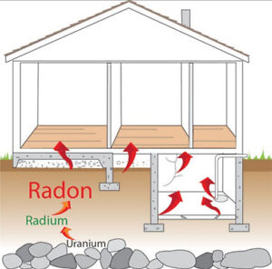Radon Gas testing and removal