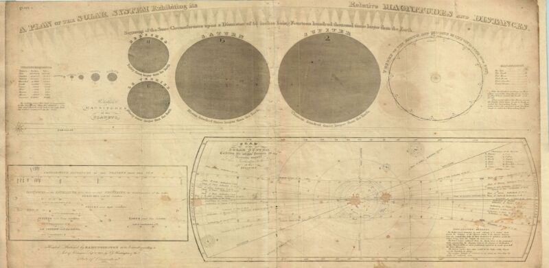 1835 Burritt Map of the Solar System