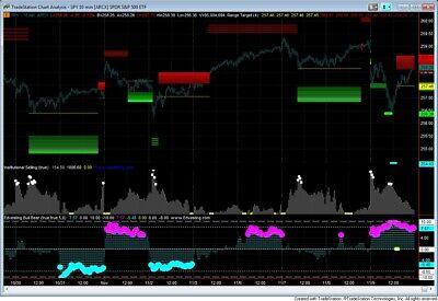 Edvesting Bull Bear Trading Indicator for Tradestation