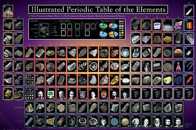 Illustrated Periodic Table Of The Elements Educational Poster 36 X 24In
