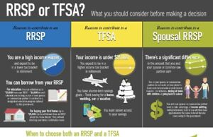RESP RRSP TFSA AND BEST INSURANCE PLANS
