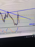 Teaching Forex - One On One ($200 for Experienced traders)