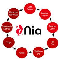 Nia - Holistic Fitness for EveryBODY