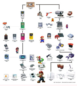 Looking For Anything Nintendo Related!