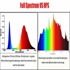 Full spectrum 1536W COB LED grow Light HPS Killer hydroponic Peterborough Peterborough Area image 4