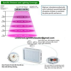 Wasting ur time growing HPS MH Equipment? LED for hydroponics