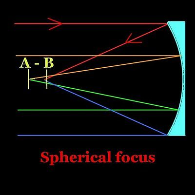 Spherical focus: Some light focused at A, some at B.