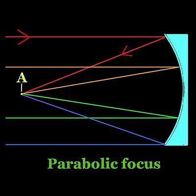 Parabolic focus: All light to the same focus - A.