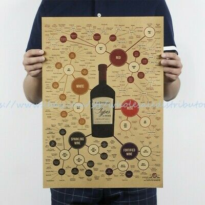 US SELLER- home garden decoration the different types of wine poster](Types Of Decoration)