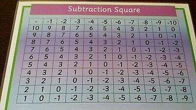 Subtraction Square -  A4 Laminated Poster- first maths -  ks1 reception