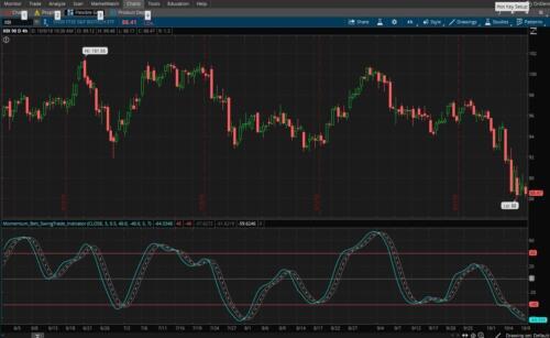 ThinkorSwim Momentum Belt - Swing Trade Indicator