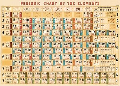 Periodic Chart   Table   Poster Cavallini   Co 20 X 28 Wrap