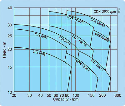 Pump Curve: How the Flow rate will varies with the Head