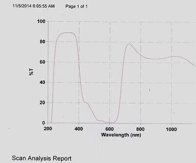 Optical Filter Yag 2nd Harmonic Attenuator 25mm Pass 1st 3rd And 4th Harmonic