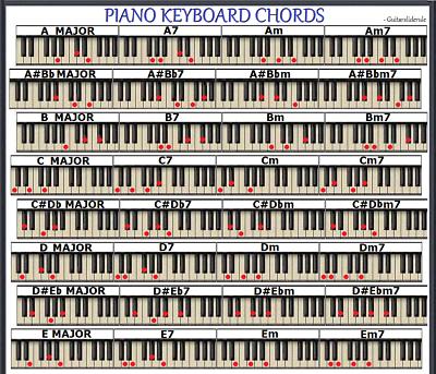 PIANO KEYBOARD CHORD CHART - 96 CHORDS - SMALL CHART