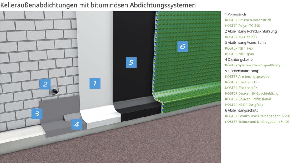 Kelleraußenabdichtung, auch ohne Aufgraben in Kiel