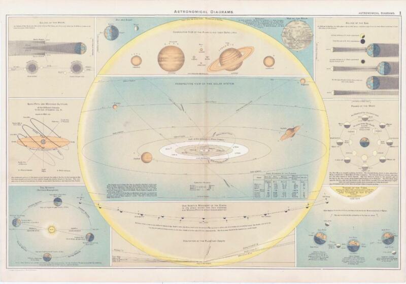 1893 Large Antique Print ASTRONOMICAL DIAGRAMS Planets Seasons Suns Path (BPA1)