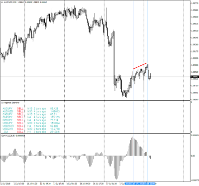 Divergence MACD Scanner Forex INDICATOR Signals fx multi pair all timeframes