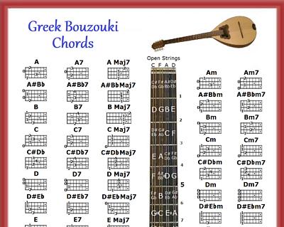 GREEK BOUZOUKI CHORDS POSTER 13X19 5 POSITION LOGO CHART - $9.45