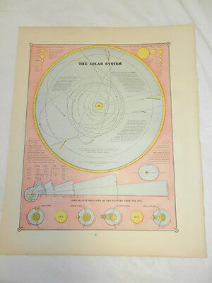 1884 Cram Antique COLOR Map/THE SOLAR SYSTEM b/w ANIMALS & AGRICULTURE OF THE WO