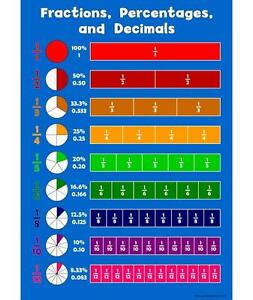 A3 Fraction, Percentages, Decimals Childrens Wall Chart Educational Kids Poster