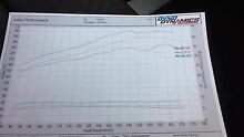 Xr6 turbo 302rwhp SWAP/SELL Wauchope Port Macquarie City Preview