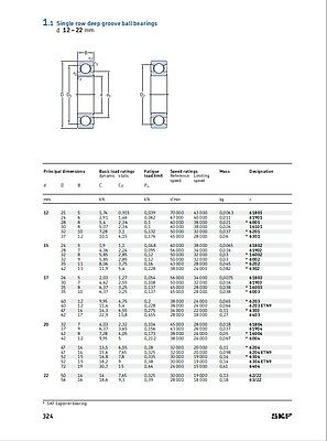 Bearing 625 single row deep groove ball 5-16-5 mm choose type, tier, pack