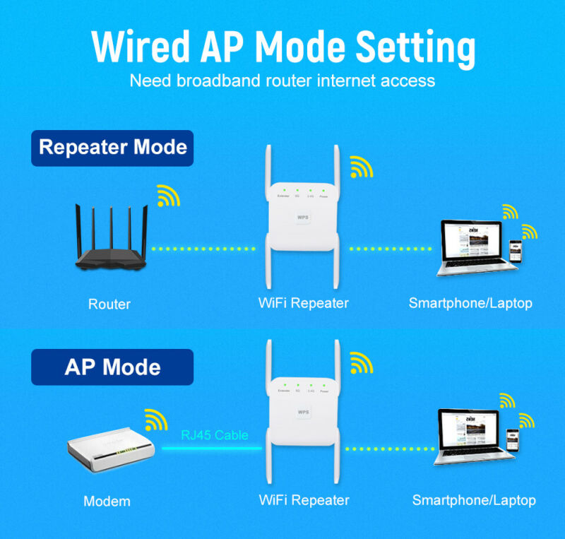 WiFi Range Extender Signal Booster 1200Mbps Wireless Network Repeater Dual Band