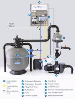 Hydroxypure Complete Pool Sanitisation Unit - Chlorine FREE!!